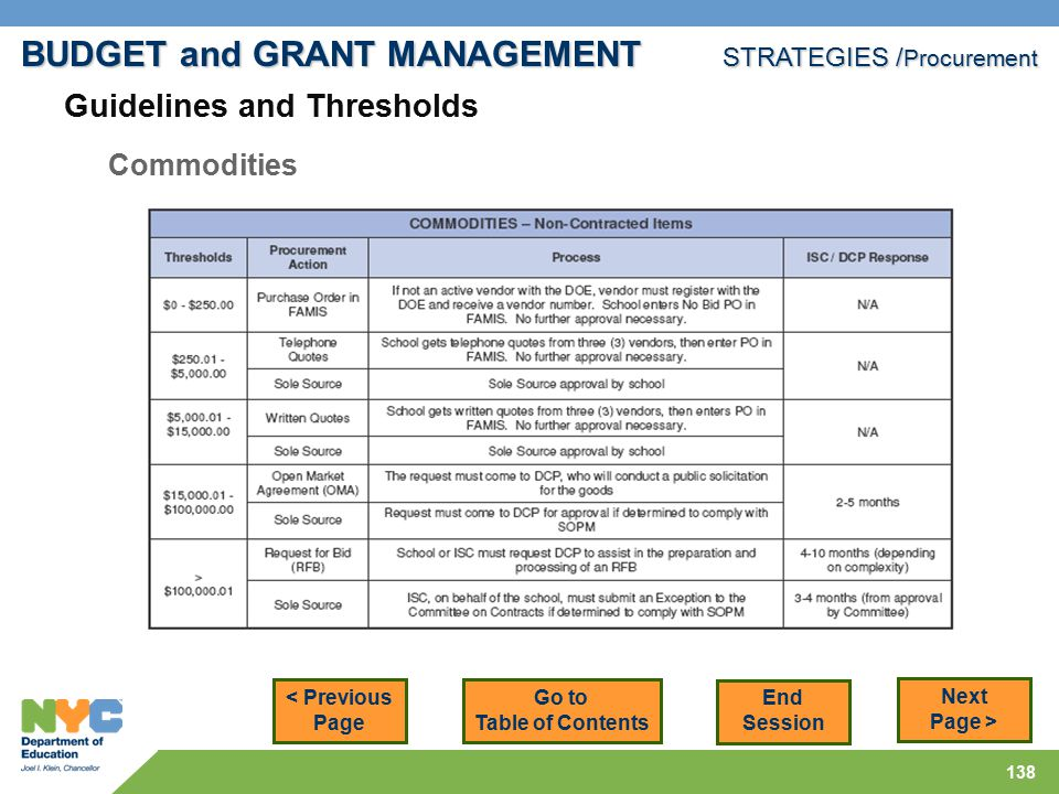 138 < Previous Page Next Page > Commodities BUDGET and GRANT MANAGEMENT STRATEGIES / Procurement Go to Table of Contents End Session Guidelines and Thresholds