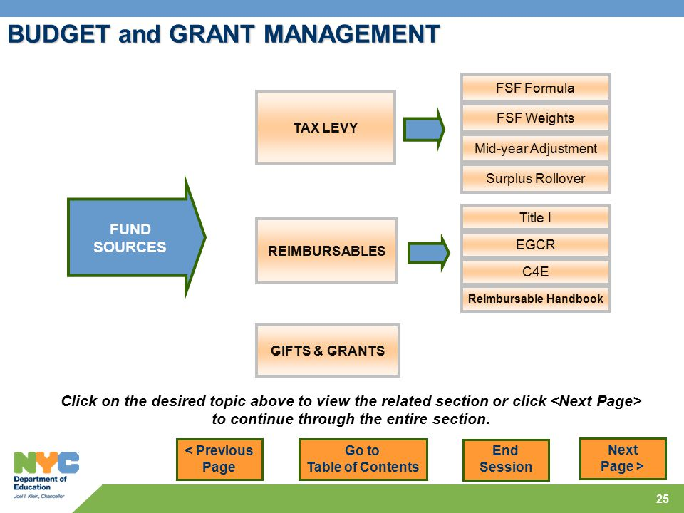 25 BUDGET and GRANT MANAGEMENT GIFTS & GRANTS FUND SOURCES < Previous Page Next Page > REIMBURSABLES Title I EGCR C4E Reimbursable Handbook TAX LEVY FSF Formula FSF Weights Mid-year Adjustment Surplus Rollover Click on the desired topic above to view the related section or click to continue through the entire section.