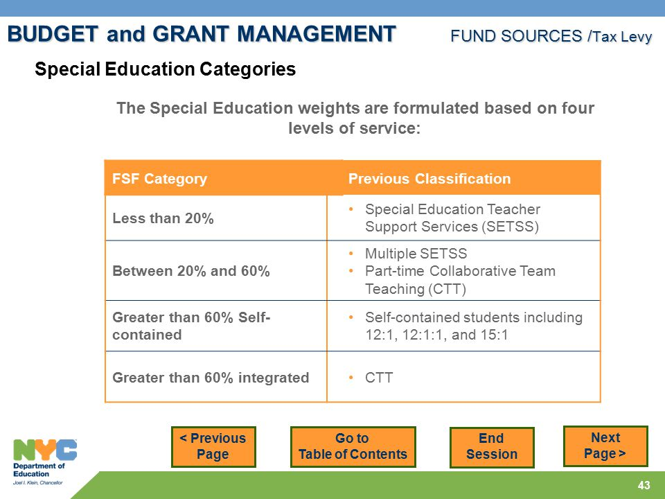 43 BUDGET and GRANT MANAGEMENT FUND SOURCES / Tax Levy < Previous Page Next Page > Special Education Categories The Special Education weights are formulated based on four levels of service: FSF CategoryPrevious Classification Less than 20% Special Education Teacher Support Services (SETSS) Between 20% and 60% Multiple SETSS Part-time Collaborative Team Teaching (CTT) Greater than 60% Self- contained Self-contained students including 12:1, 12:1:1, and 15:1 Greater than 60% integratedCTT Go to Table of Contents End Session