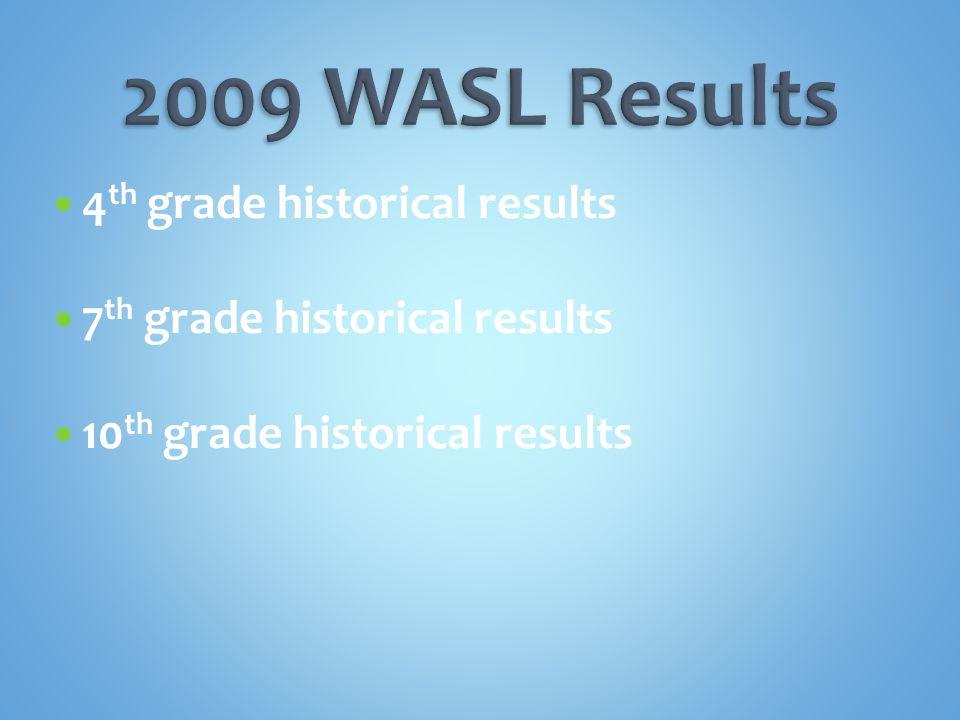 4 th grade historical results 7 th grade historical results 10 th grade historical results