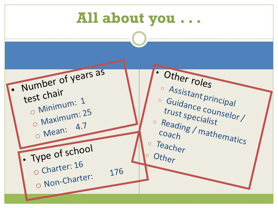 Type of school  Charter: 16  Non-Charter:176 Other roles o Assistant principal o Guidance counselor / trust specialist o Reading / mathematics coach