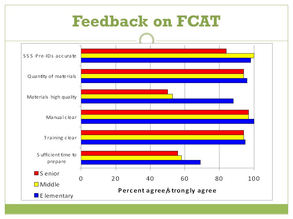 Feedback on FCAT