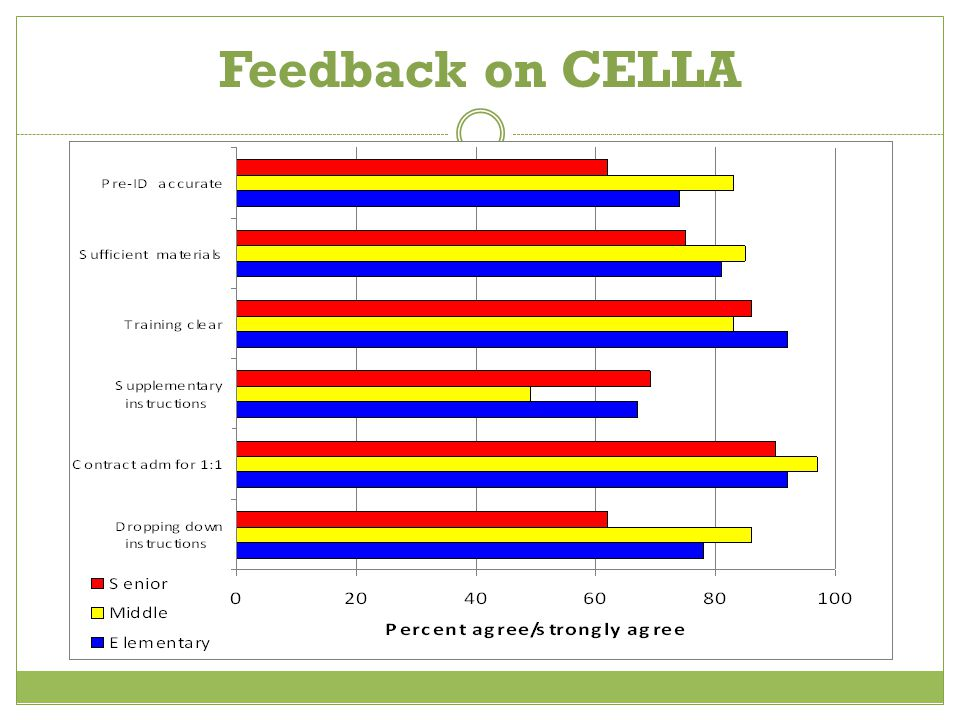 CELLA Results Interpretation
