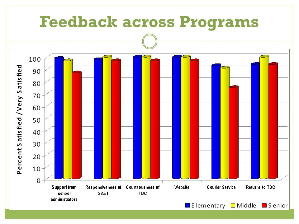 Implications Grade 3  Promotion and Retention Graduation Requirement  Required Passing Score: scale score of 300 or above on the FCAT SSS  Reading  Mathematics  Writing+ (new this year)
