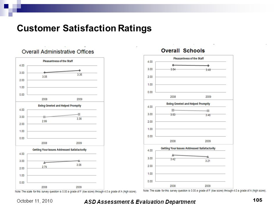 Customer Satisfaction Ratings 105 October 11, 2010 ASD Assessment & Evaluation Department