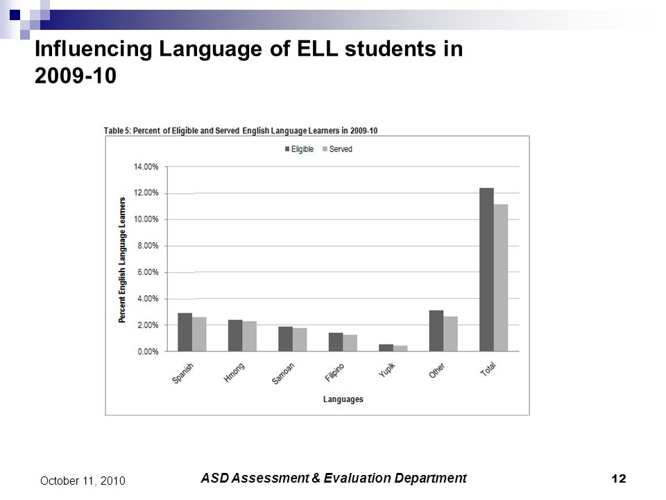 Influencing Language of ELL students in 2009-10 12 October 11, 2010 ASD Assessment & Evaluation Department