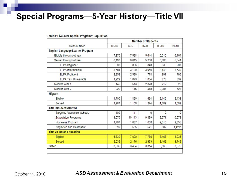 15 October 11, 2010 Special Programs—5-Year History—Title VII ASD Assessment & Evaluation Department