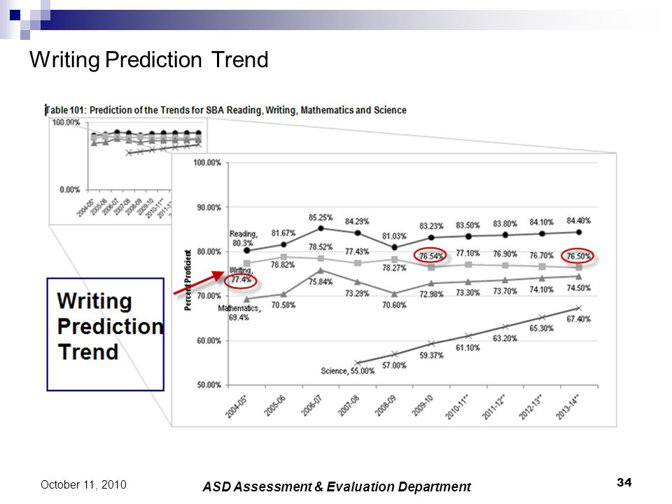 Writing Prediction Trend 34 October 11, 2010 ASD Assessment & Evaluation Department