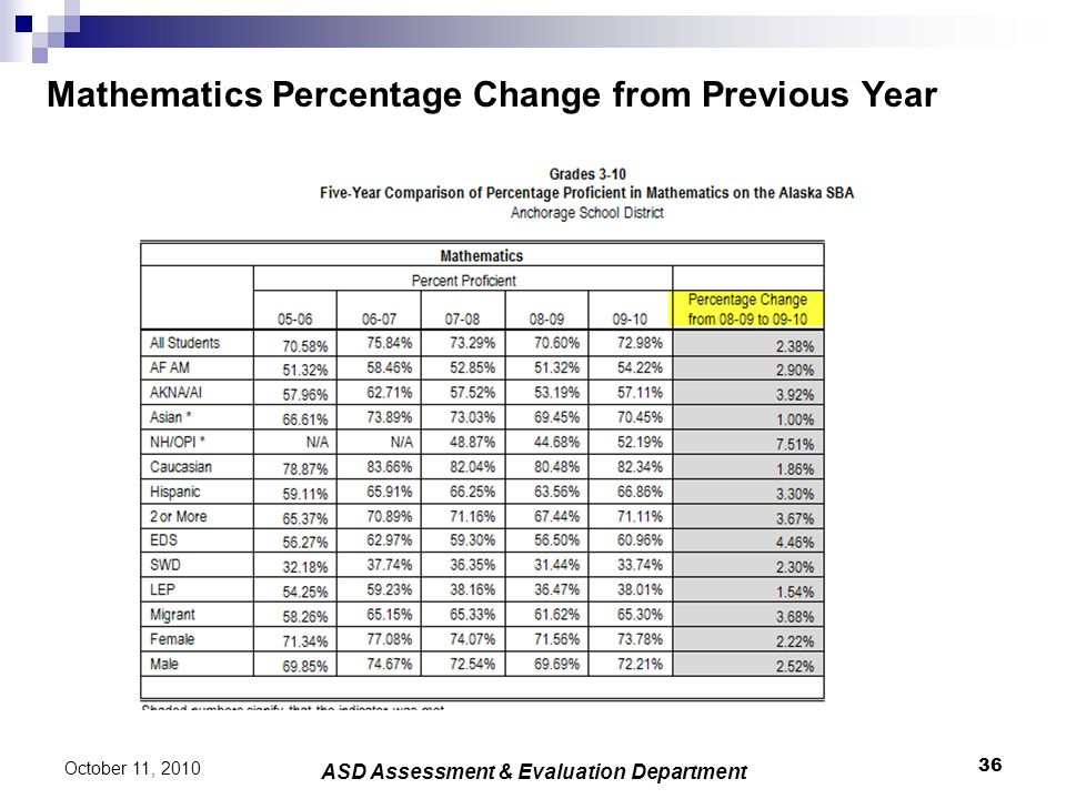 Mathematics Percentage Change from Previous Year 36 October 11, 2010 ASD Assessment & Evaluation Department