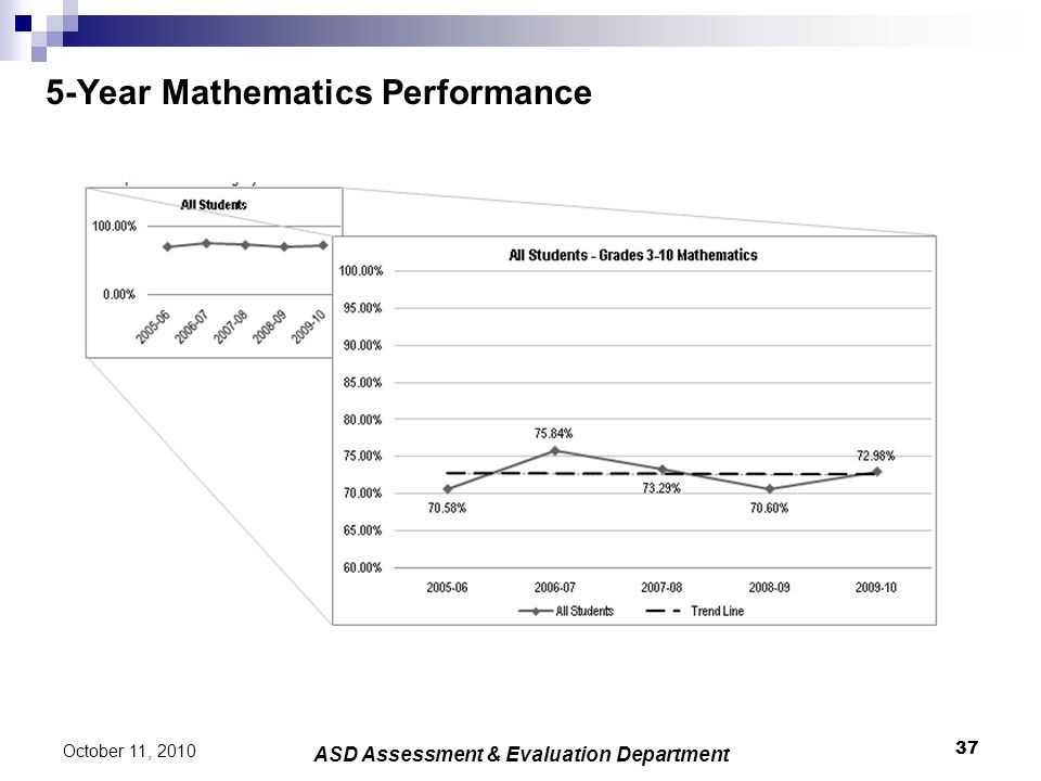 5-Year Mathematics Performance 37 October 11, 2010 ASD Assessment & Evaluation Department