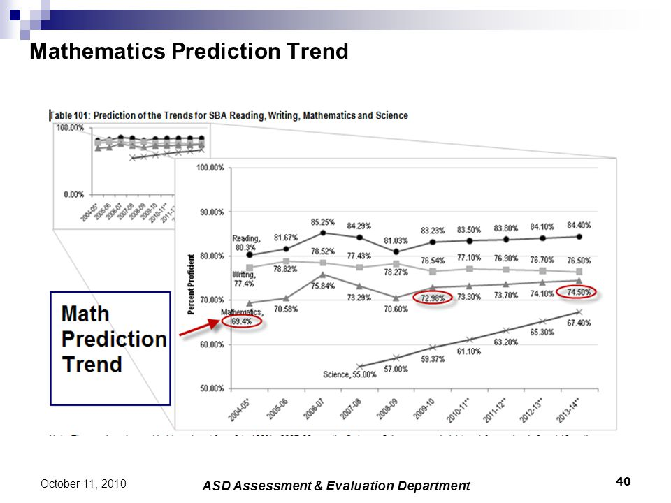 Mathematics Prediction Trend 40 October 11, 2010 ASD Assessment & Evaluation Department
