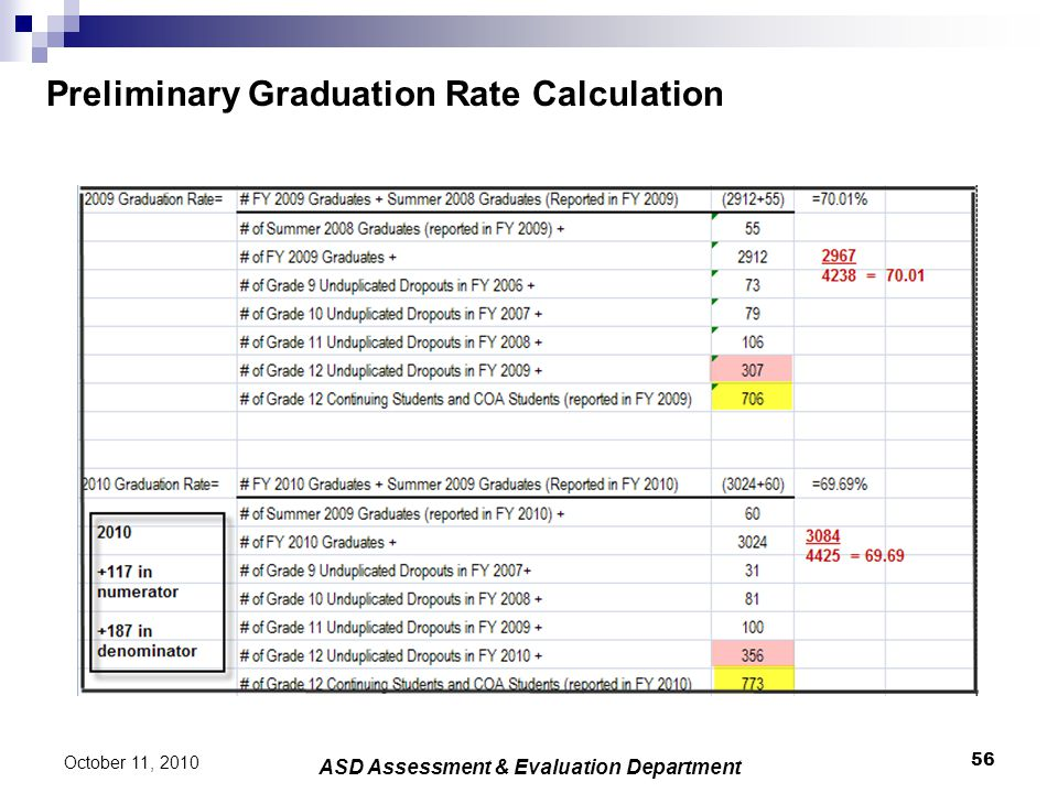 Preliminary Graduation Rate Calculation 56 October 11, 2010 ASD Assessment & Evaluation Department