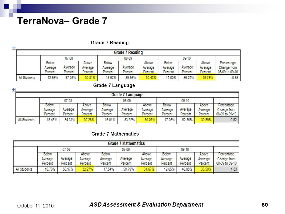 60 October 11, 2010 ASD Assessment & Evaluation Department TerraNova– Grade 7 Grade 7 Reading Grade 7 Mathematics Grade 7 Language
