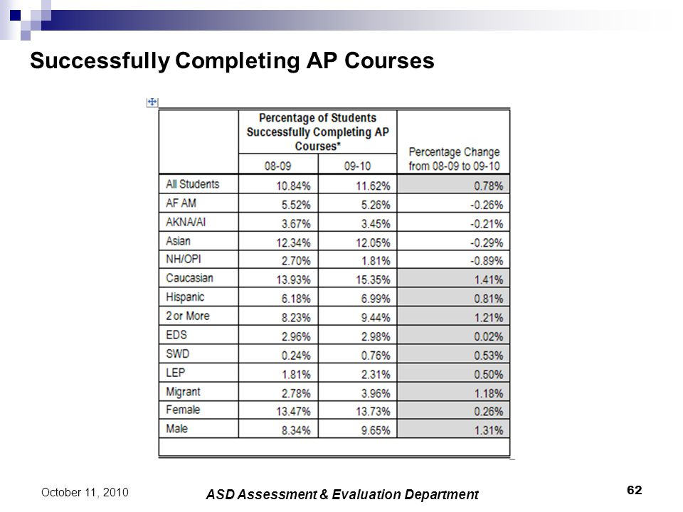 Successfully Completing AP Courses 62 October 11, 2010 ASD Assessment & Evaluation Department