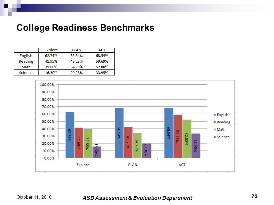 College Readiness Benchmarks 73 October 11, 2010 ASD Assessment & Evaluation Department