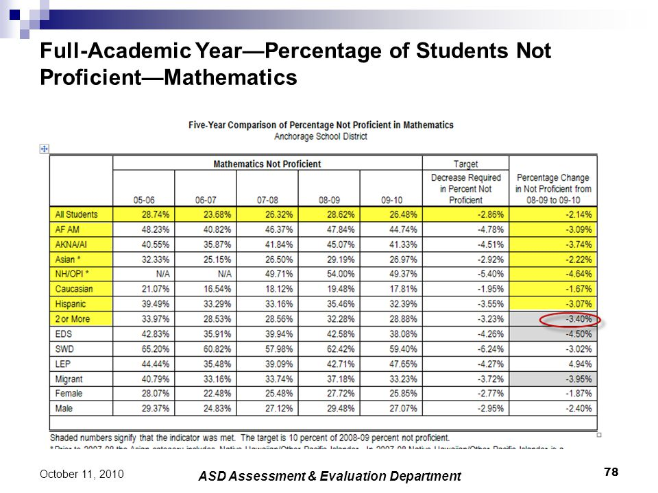 Full-Academic Year—Percentage of Students Not Proficient—Mathematics 78 October 11, 2010 ASD Assessment & Evaluation Department