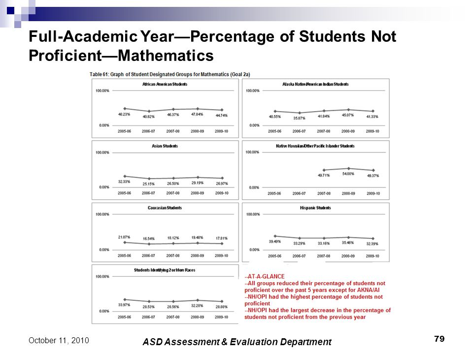 Full-Academic Year—Percentage of Students Not Proficient—Mathematics 79 October 11, 2010 ASD Assessment & Evaluation Department