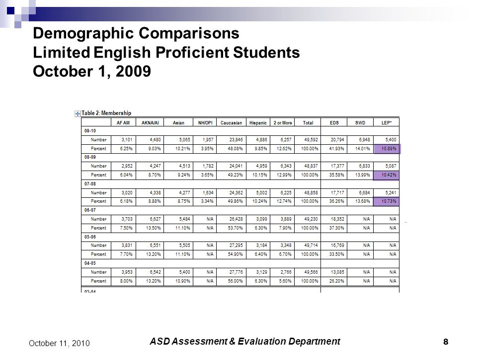 8 October 11, 2010 Demographic Comparisons Limited English Proficient Students October 1, 2009 ASD Assessment & Evaluation Department