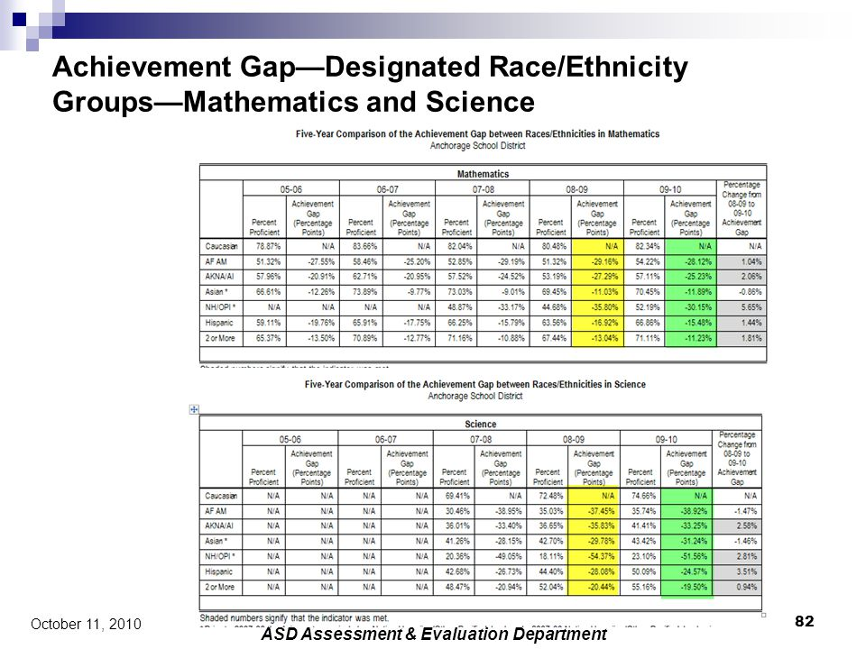 Achievement Gap—Designated Race/Ethnicity Groups—Mathematics and Science 82 October 11, 2010 ASD Assessment & Evaluation Department