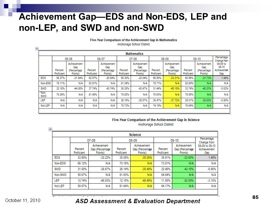 Achievement Gap—EDS and Non-EDS, LEP and non-LEP, and SWD and non-SWD 85 October 11, 2010 ASD Assessment & Evaluation Department