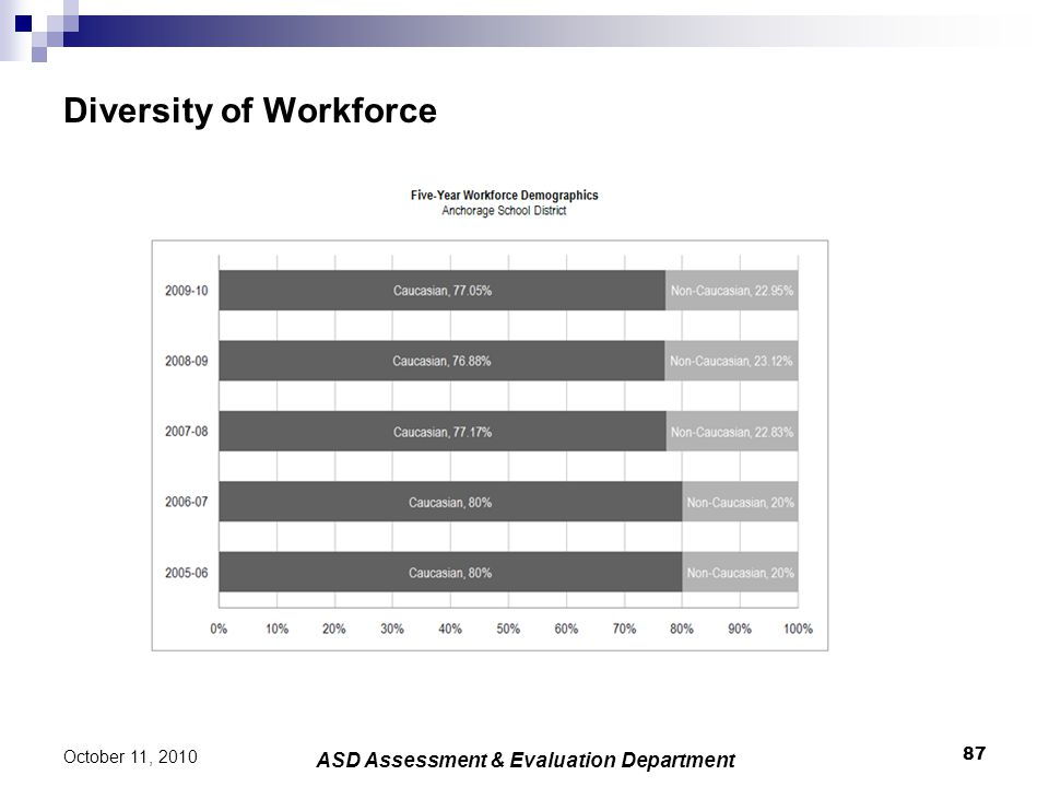 Diversity of Workforce 87 October 11, 2010 ASD Assessment & Evaluation Department