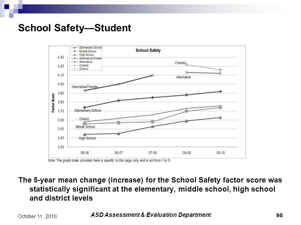 School Safety—Student The 5-year mean change (increase) for the School Safety factor score was statistically significant at the elementary, middle sch
