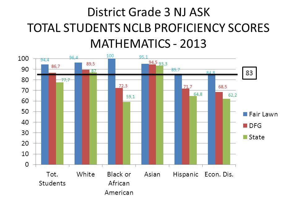 District Grade 3 NJ ASK TOTAL STUDENTS NCLB PROFICIENCY SCORES MATHEMATICS - 2013 83