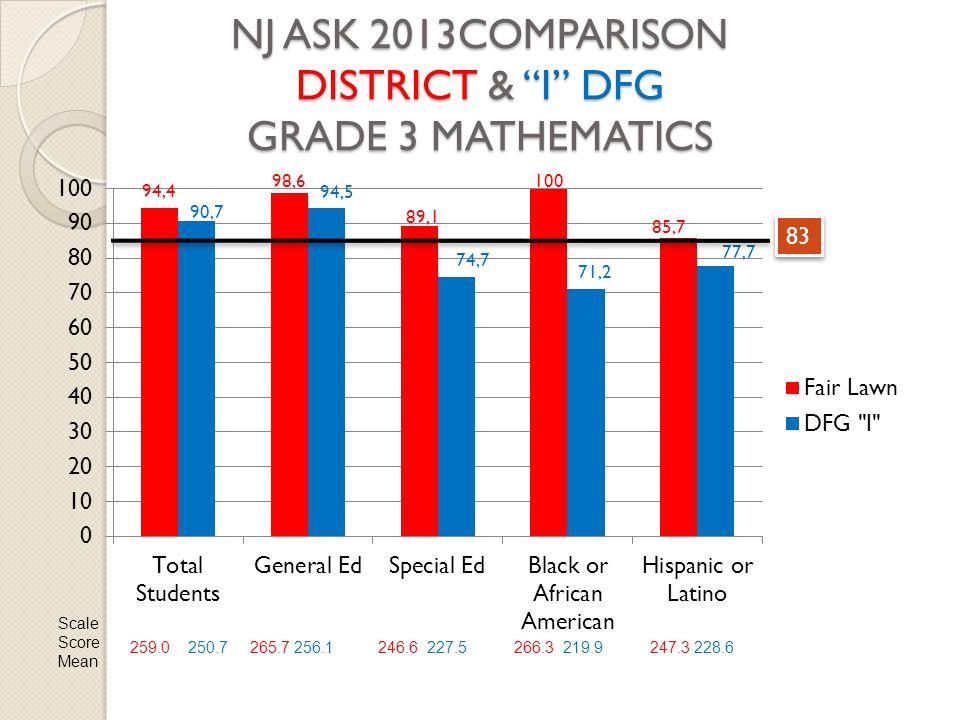 NJ ASK 2013COMPARISON DISTRICT & I DFG GRADE 3 MATHEMATICS 83 Scale Score Mean 259.0 250.7265.7 256.1246.6 227.5266.3 219.9247.3 228.6