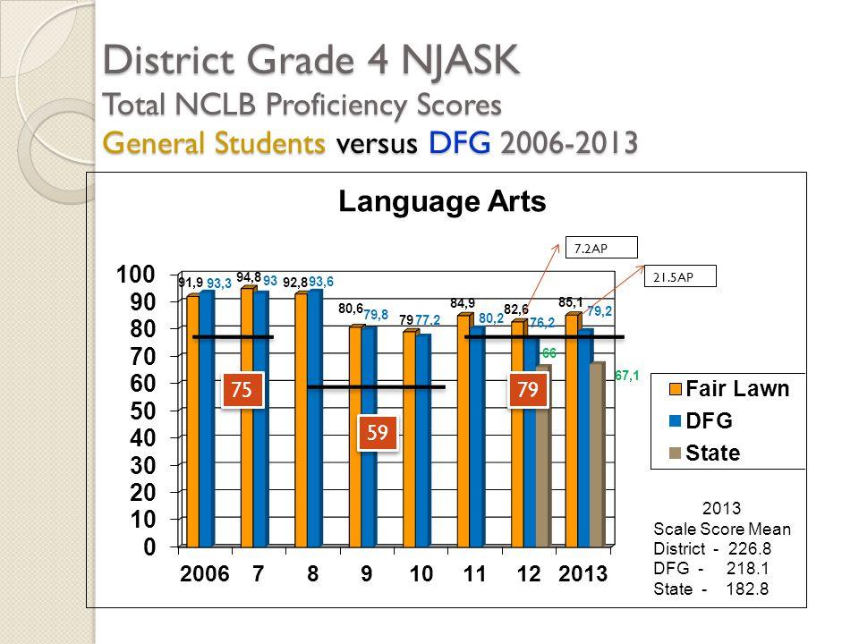 District Grade 4 NJASK Total NCLB Proficiency Scores General Students versus DFG 2006-2013 2013 Scale Score Mean District - 226.8 DFG - 218.1 State -