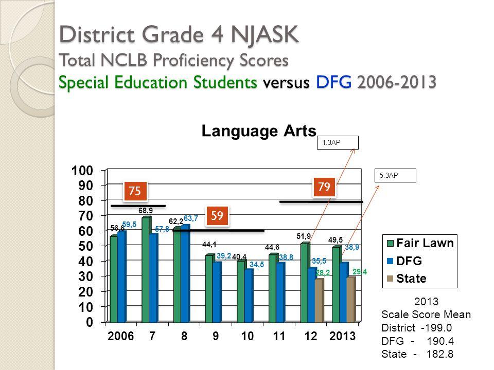 District Grade 4 NJASK Total NCLB Proficiency Scores Special Education Students versus DFG 2006-2013 2013 Scale Score Mean District -199.0 DFG - 190.4