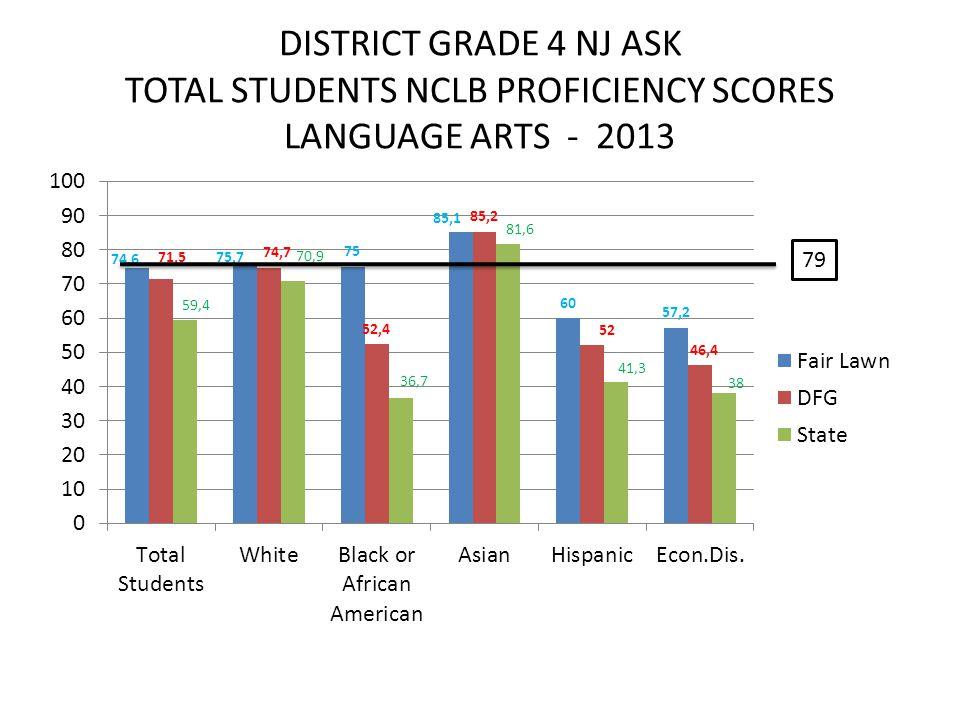 DISTRICT GRADE 4 NJ ASK TOTAL STUDENTS NCLB PROFICIENCY SCORES LANGUAGE ARTS - 2013 79