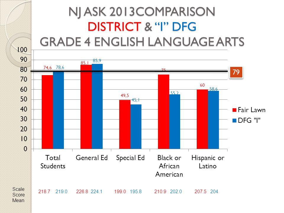 NJ ASK 2013COMPARISON DISTRICT & I DFG GRADE 4 ENGLISH LANGUAGE ARTS 79 Scale Score Mean 218.7 219.0226.8 224.1199.0 195.8210.9 202.0207.5 204