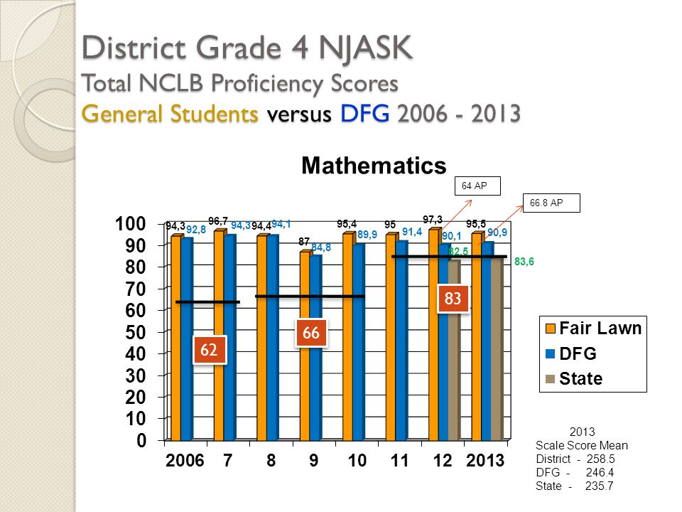 District Grade 4 NJASK Total NCLB Proficiency Scores General Students versus DFG 2006 - 2013 2013 Scale Score Mean District - 258.5 DFG - 246.4 State - 235.7 62 66 83 64 AP