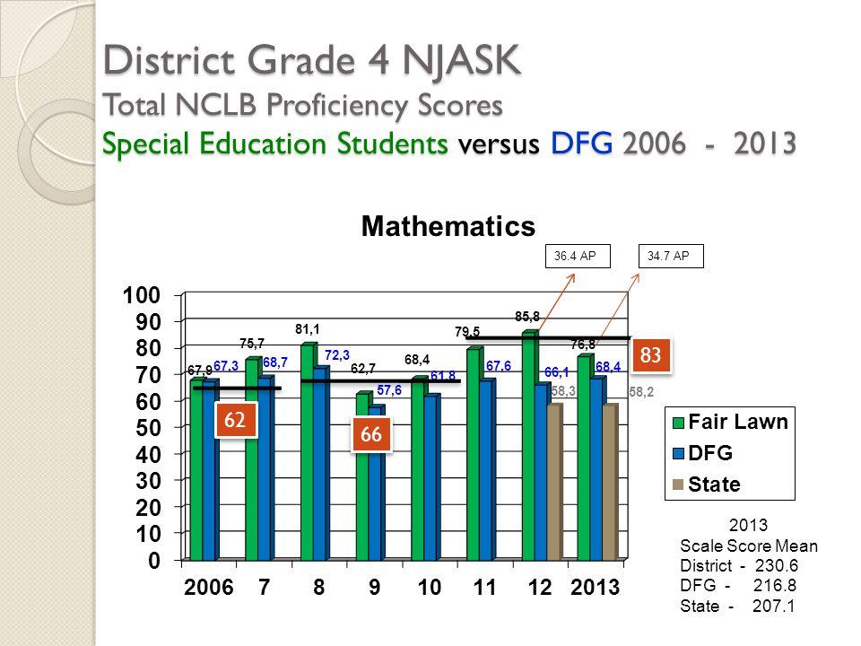 District Grade 4 NJASK Total NCLB Proficiency Scores Special Education Students versus DFG 2006 - 2013 2013 Scale Score Mean District - 230.6 DFG - 21