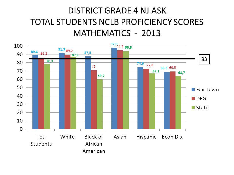 DISTRICT GRADE 4 NJ ASK TOTAL STUDENTS NCLB PROFICIENCY SCORES MATHEMATICS - 2013 83