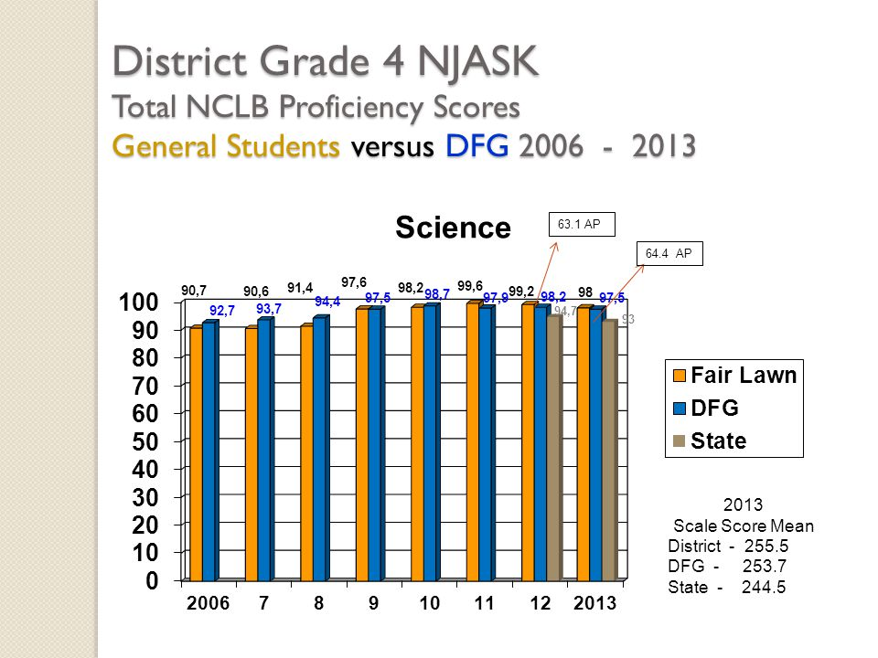 District Grade 4 NJASK Total NCLB Proficiency Scores General Students versus DFG 2006 - 2013 2013 Scale Score Mean District - 255.5 DFG - 253.7 State - 244.5 63.1 AP