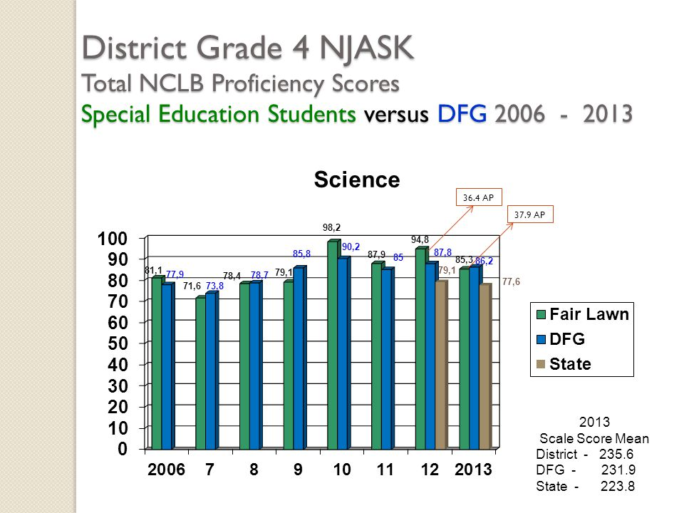 District Grade 4 NJASK Total NCLB Proficiency Scores Special Education Students versus DFG 2006 - 2013 2013 Scale Score Mean District - 235.6 DFG - 231.9 State - 223.8