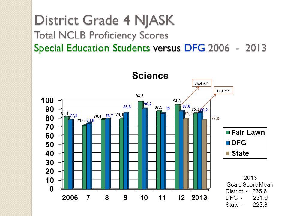 District Grade 4 NJASK Total NCLB Proficiency Scores Special Education Students versus DFG 2006 - 2013 2013 Scale Score Mean District - 235.6 DFG - 23