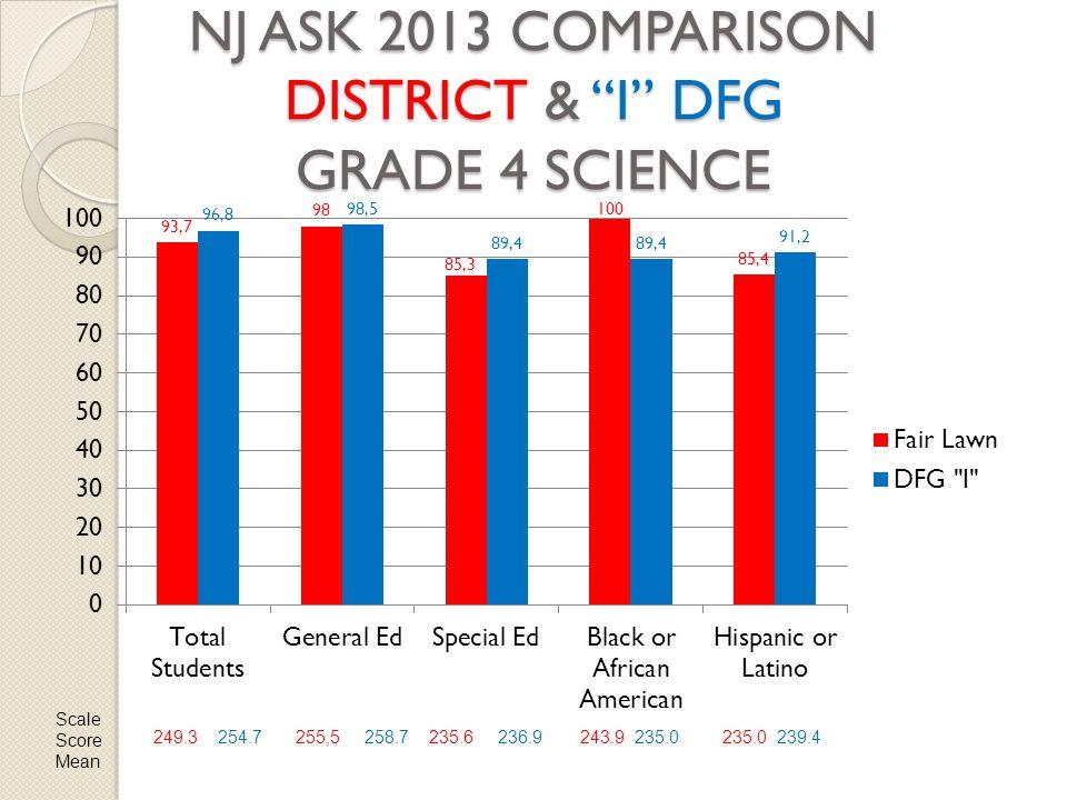 NJ ASK 2013 COMPARISON DISTRICT & I DFG GRADE 4 SCIENCE Scale Score Mean 249.3 254.7255,5 258.7235.6 236.9243.9 235.0235.0 239.4