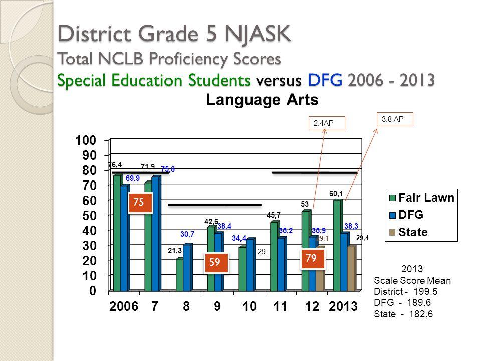 District Grade 5 NJASK Total NCLB Proficiency Scores Special Education Students versus DFG 2006 - 2013 2013 Scale Score Mean District - 199.5 DFG - 18