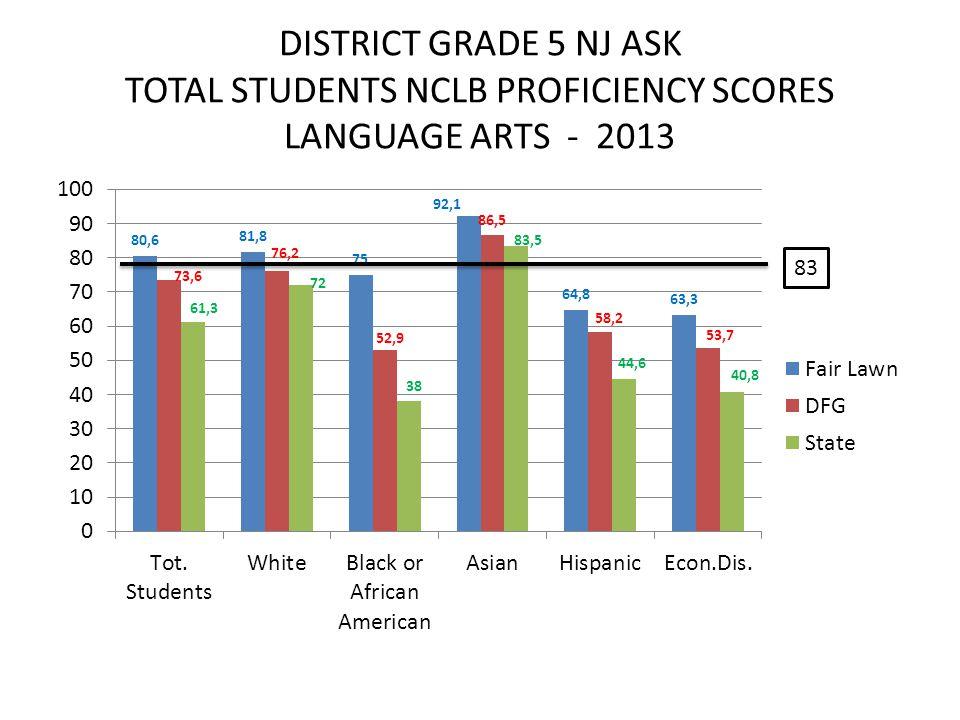 DISTRICT GRADE 5 NJ ASK TOTAL STUDENTS NCLB PROFICIENCY SCORES LANGUAGE ARTS - 2013 83