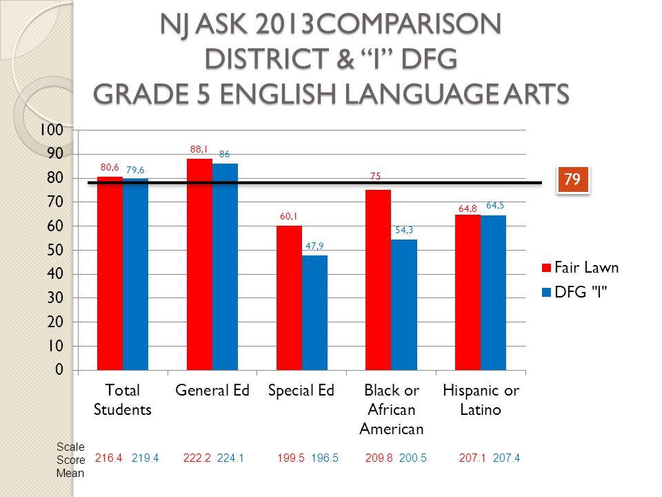 NJ ASK 2013COMPARISON DISTRICT & I DFG GRADE 5 ENGLISH LANGUAGE ARTS 79 Scale Score Mean 216.4 219.4222.2 224.1199.5 196.5209.8 200.5207.1 207.4