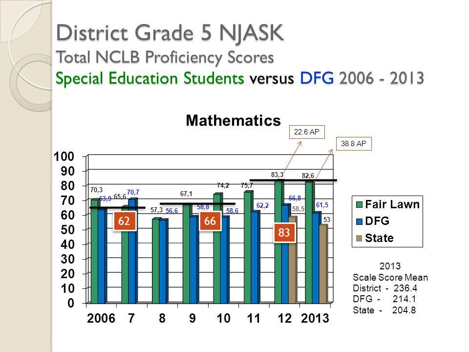 District Grade 5 NJASK Total NCLB Proficiency Scores Special Education Students versus DFG 2006 - 2013 2013 Scale Score Mean District - 236.4 DFG - 21