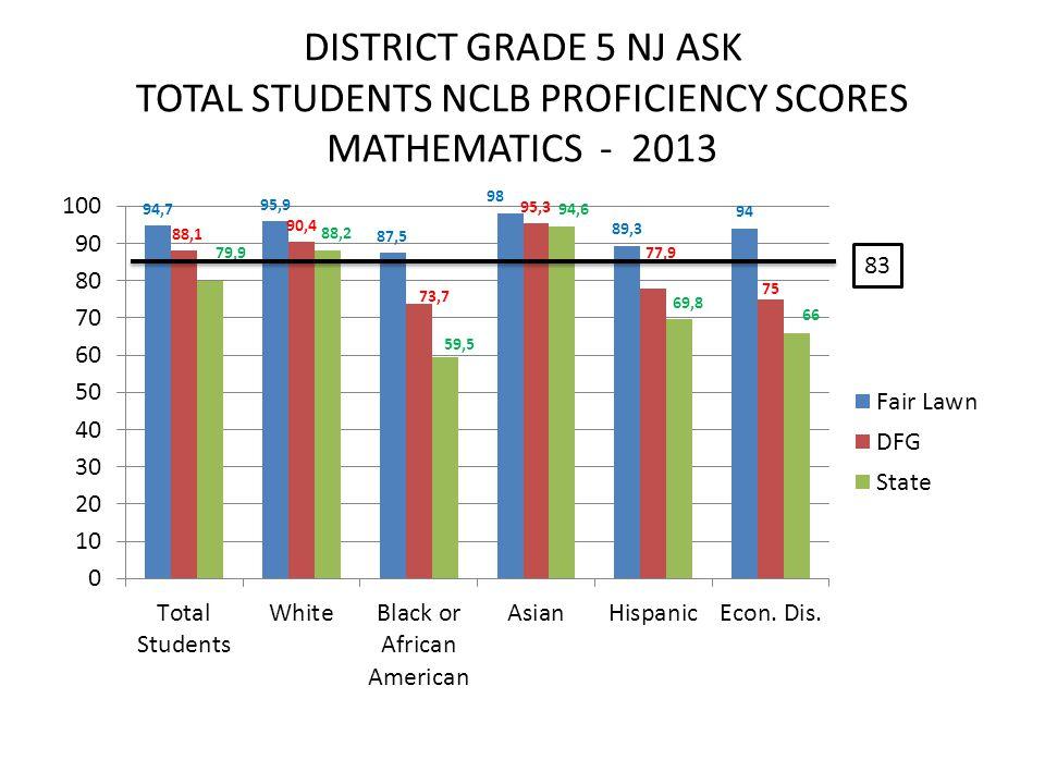 DISTRICT GRADE 5 NJ ASK TOTAL STUDENTS NCLB PROFICIENCY SCORES MATHEMATICS - 2013 83