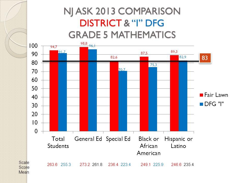 NJ ASK 2013 COMPARISON DISTRICT & I DFG GRADE 5 MATHEMATICS 83 Scale Score Mean 263.6 255.3273.2 261.8236.4 223.4249.1 225.9246.6 235.4