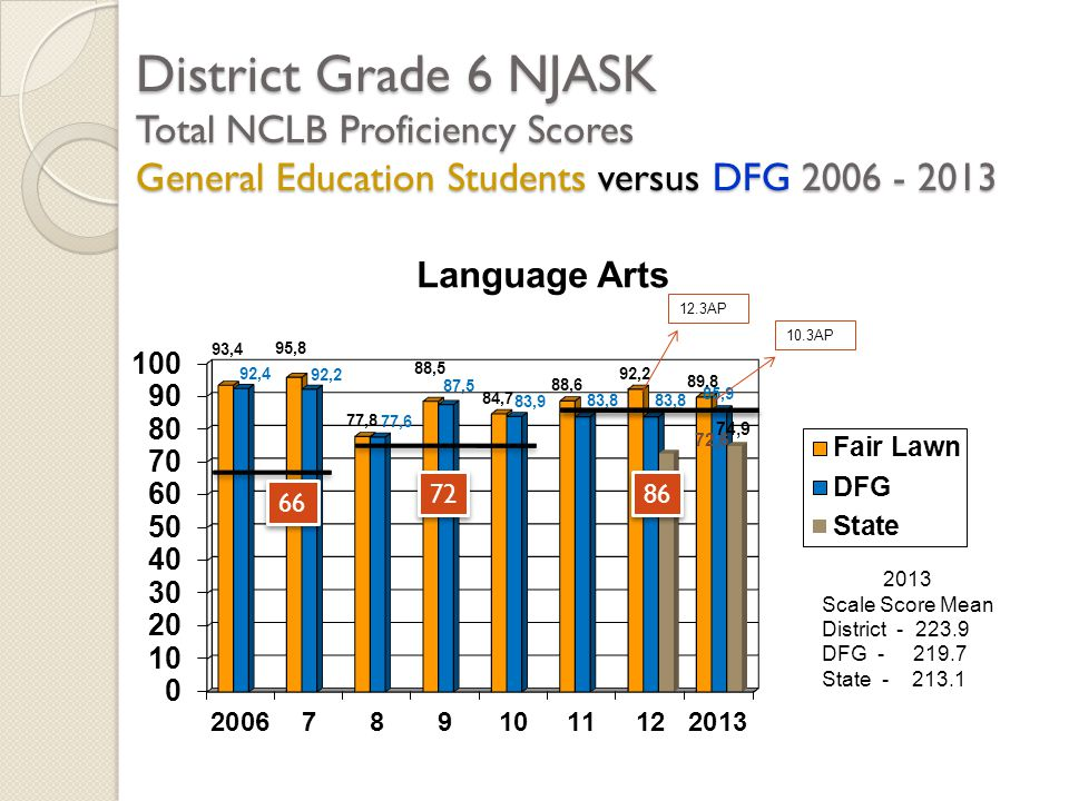 District Grade 6 NJASK Total NCLB Proficiency Scores General Education Students versus DFG 2006 - 2013 2013 Scale Score Mean District - 223.9 DFG - 219.7 State - 213.1 66 72 86 12.3AP