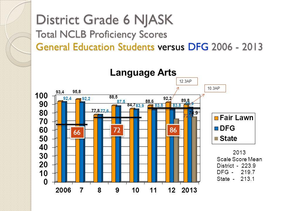 District Grade 6 NJASK Total NCLB Proficiency Scores General Education Students versus DFG 2006 - 2013 2013 Scale Score Mean District - 223.9 DFG - 21