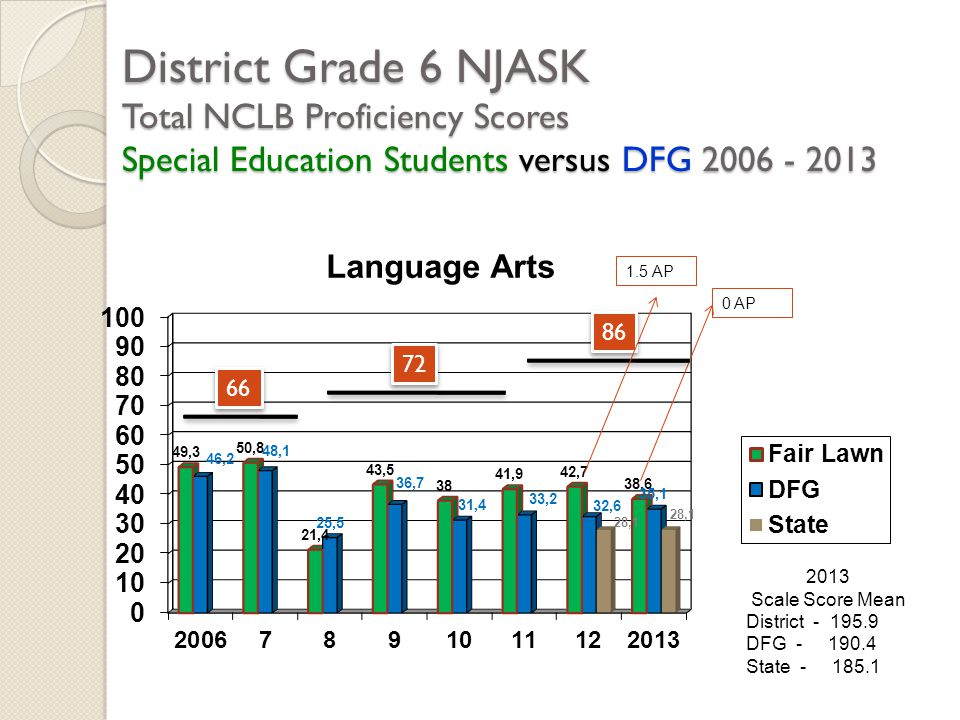 District Grade 6 NJASK Total NCLB Proficiency Scores Special Education Students versus DFG 2006 - 2013 2013 Scale Score Mean District - 195.9 DFG - 190.4 State - 185.1 66 72 86 1.5 AP