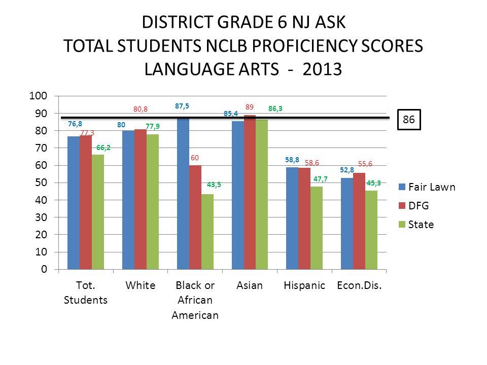 DISTRICT GRADE 6 NJ ASK TOTAL STUDENTS NCLB PROFICIENCY SCORES LANGUAGE ARTS - 2013 86