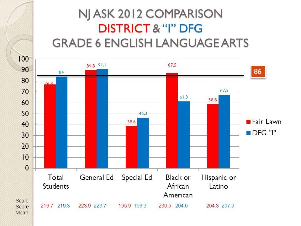 NJ ASK 2012 COMPARISON DISTRICT & I DFG GRADE 6 ENGLISH LANGUAGE ARTS 86 Scale Score Mean 216.7 219.3223.9 223.7195.9 196.3230.5 204.0204.3 207.9